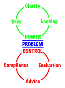 Power or Control Cycle